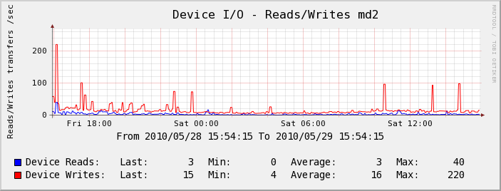 Serveur Test - Device I/O