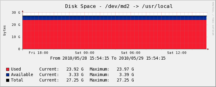 Serveur Test - Disk Space