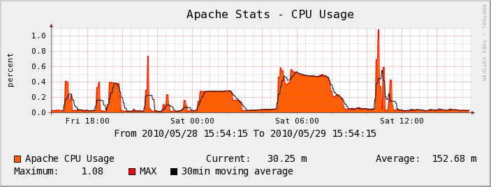 Serveur Test - Apache 