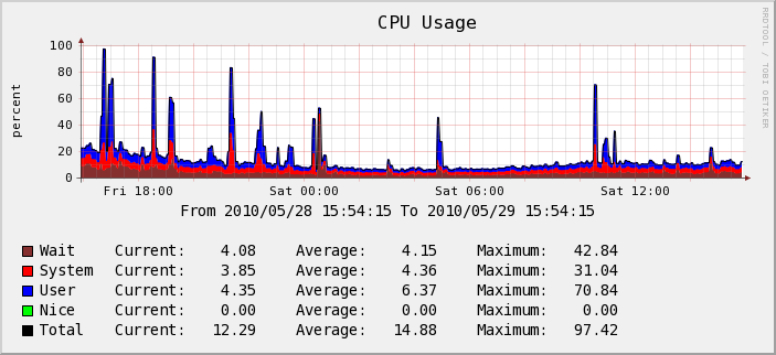 Serveur Test - CPU Usage